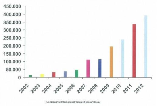 Statistica pasageri