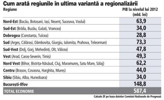 Regiuni PIB